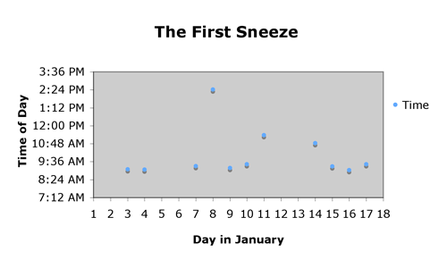 The First Sneeze